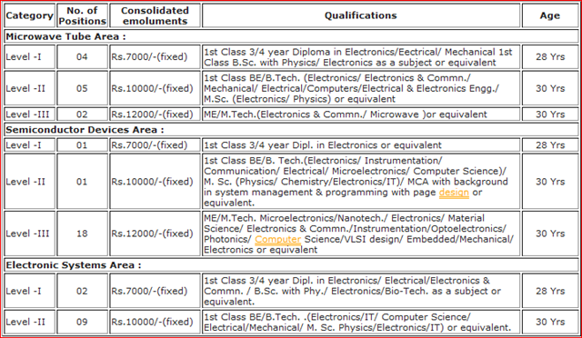 Research papers in electronics engineering